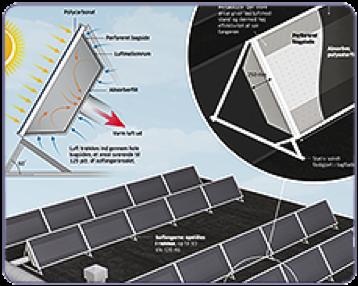 Solar Air Collectors